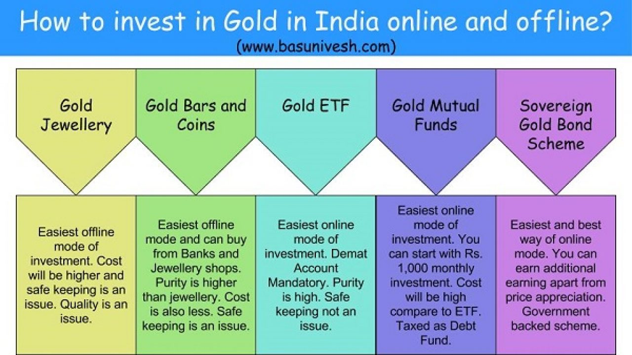 How To Invest In Gold In India Online And Offline Basunivesh