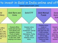How to invest in Gold in India online and offline?