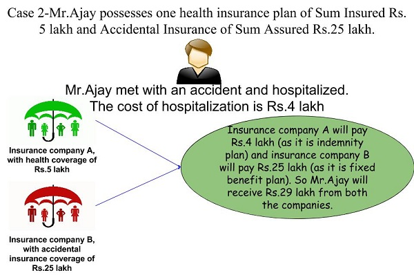 Multiple health insurance policies -How to claim from all ...