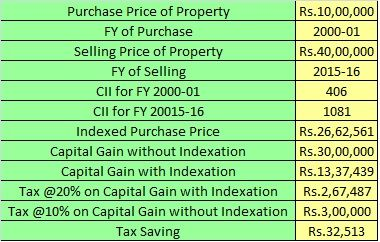 Example of Indexation Benefit