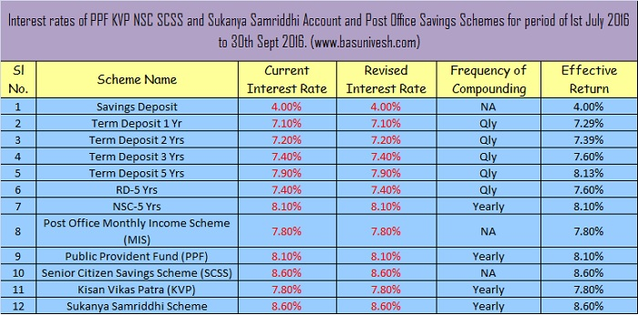 PPF and Sukanya Samriddhi Scheme interest rate July-Sept 2016