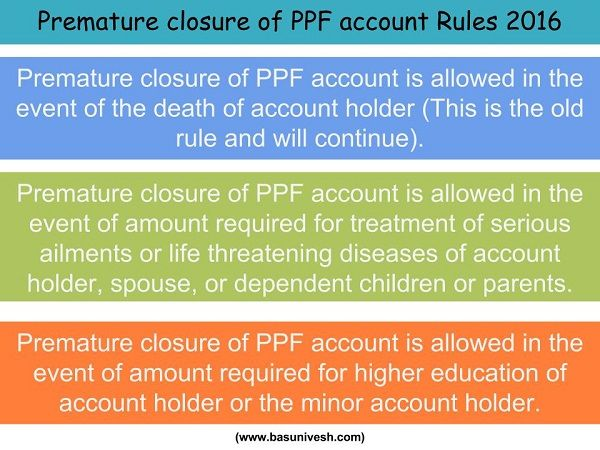 Premature closure of PPF account – New Rules 2016
