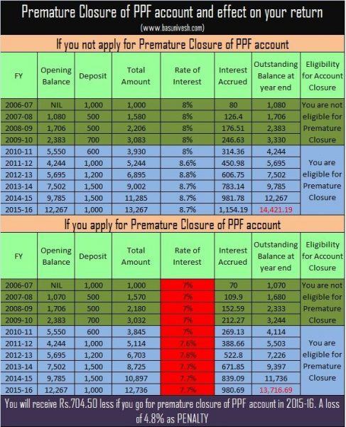 Penalty on premature closure of PPF account