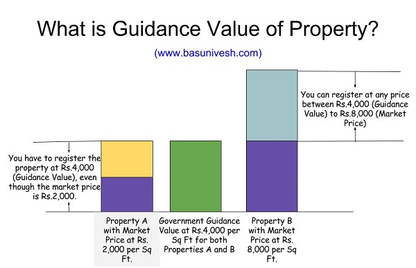 Guidance Value of Bangalore