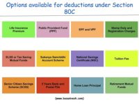 Deduction under Section 80C – A complete list