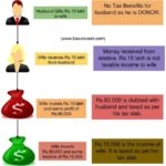 Gift and clubbing of Income