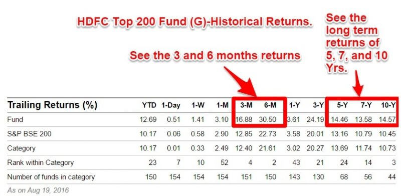 HDFC Top 200 Historical Returns 2016