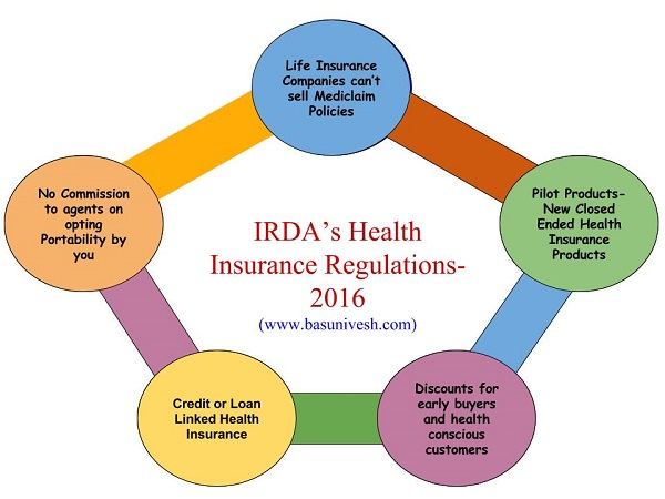 Health Insurance Regulations 2016 – 5 changes you must know