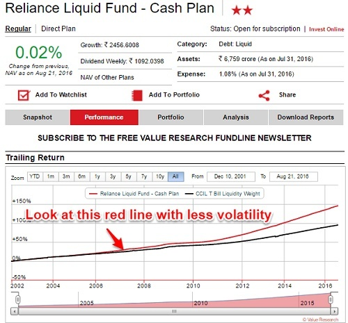 Volatility of Liquid Funds