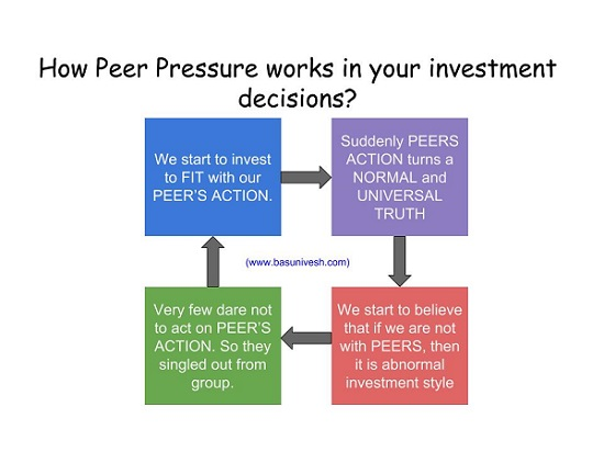 Mutual Fund Investors in India and Peer Pressure