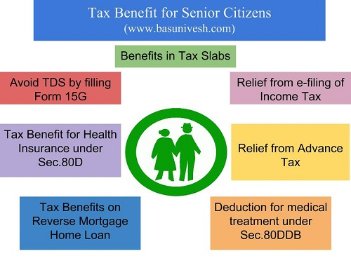 Tax benefits for senior citizens and super senior citizens