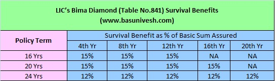 LIC's Bima Diamond Plan No.841 Survival Benefits