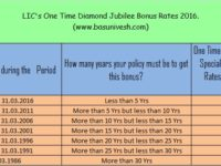 LIC's One Time Diamond Jubilee Bonus 2016