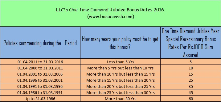LIC's One Time Diamond Jubilee Bonus 2016