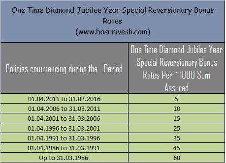 One Time Diamond Jubilee Year Special Reversionary Bonus Rates