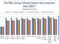Epf and ppf archives basunivesh - Post office savings rates ...
