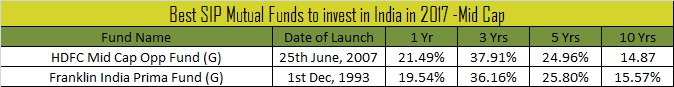 Best SIP Mutual Funds to invest in India in 2017 -Mid Cap