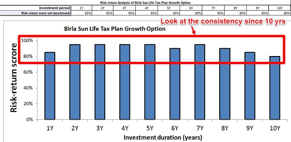 Birla Sun Life Tax Plan Risk Return Analyzer