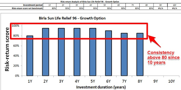 Birla Sun Life Tax Relief 96 Risk Return Analyzer