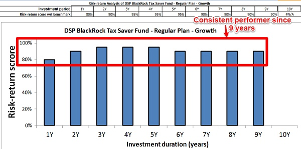 DSPBR Tax Saver Fund Risk Return Analyzer