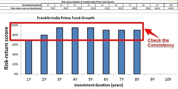 Franklin India Prima Fund Risk Return Analyzer