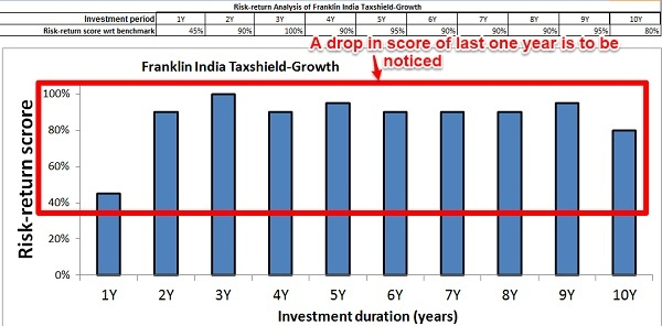Franklin India Taxshield Risk Return Analyzer