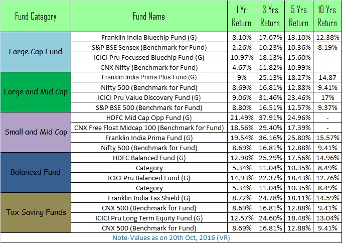 Top 10 Best SIP Mutual Funds to invest in India in 2016 Performance