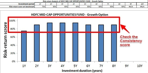 HDFC Mid Cap Opp Fund Risk Return Analyzer
