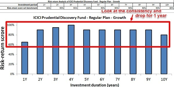 ICICI Pru Discovery Fund Risk-Return Analyzer