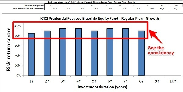 ICICI Pru Focussed Bluechip Risk-Return Analyzer