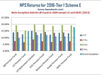 NPS Returns for 2016 – Who is best NPS Fund Manager?