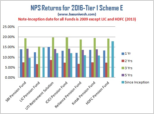 NPS Returns for 2016- Tier 1 Scheme E