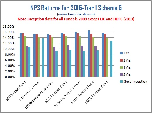 NPS Returns for 2016- Tier 1 Scheme G