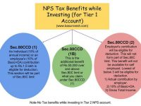 NPS Tax Benefits – Sec.80CCD(1), 80CCD(2) and 80CCD(1B)