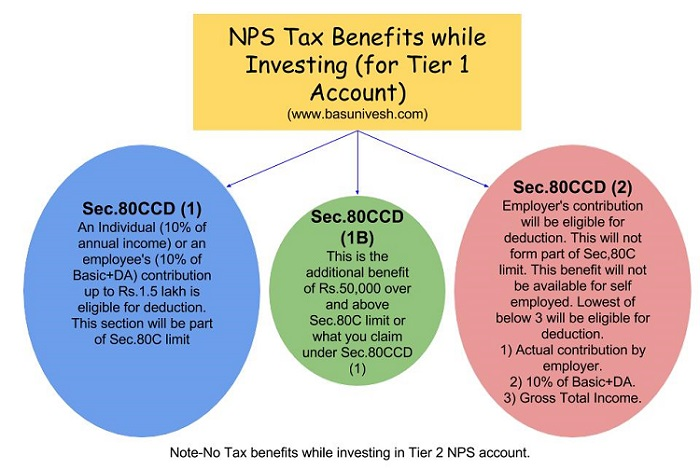 NPS Tax Benefits under sections 80CCD(1), 80CCD(2) and 80CCD(1B)