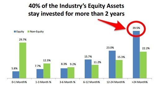 holding period of equity mutual fund investors in India-2016