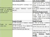 Demonetisation Tax Penalty- Pradhan Mantri Garib Kalyan Yojana, 2016' (PMGKY)