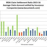 Average Claim Settlement Ratio 2015-16