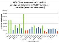 IRDA Claim Settlement Ratio 2015-16 | Best Life Insurance Company in 2017