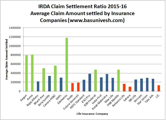 Average Claim Settlement Ratio 2015-16