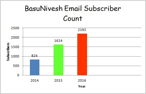 BasuNivesh Email Subscribers Count