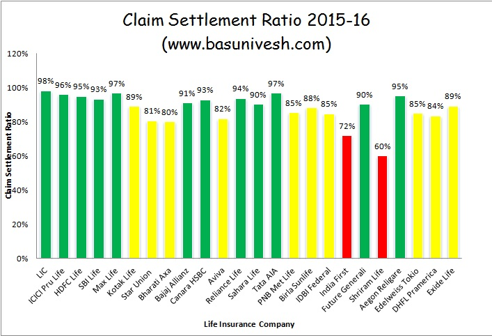 IRDA Claim Settlement Ratio 2015-16