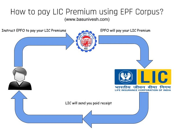 pay LIC Premium Payment using EPF corpus