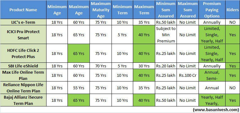 Plan Features of Best Online Term Insurance Plans in India in 2017