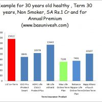 Term Insurance Premiums of Best Term Insurance Plans