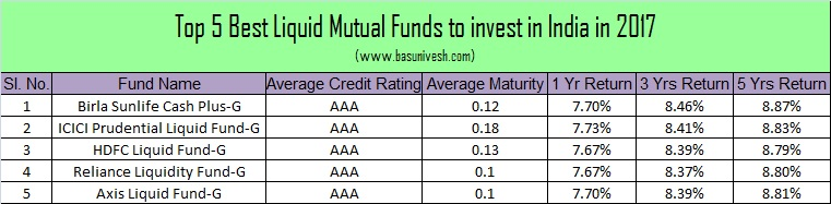 Top 5 Best Liquid Mutual Funds in India in 2017