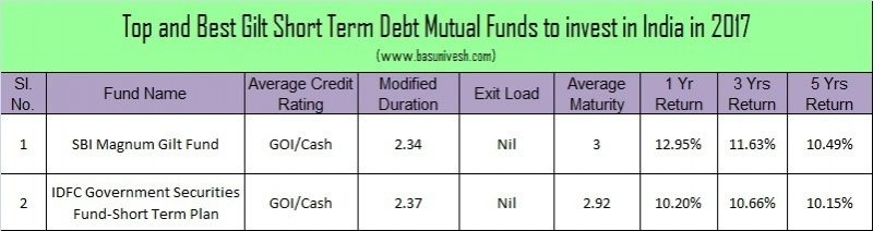 Top and Best Debt Mutual Funds in India for 2017 -Gilt Short Term Mutual Funds