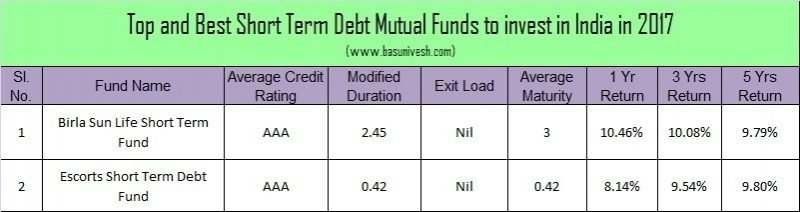 Top and Best Debt Mutual Funds in India for 2017 Shor Term Debt Funds