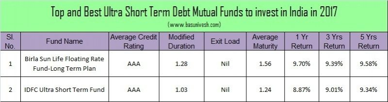 Top and Best Debt Mutual Funds in India for 2017-Ultra Short Term Debt Fund