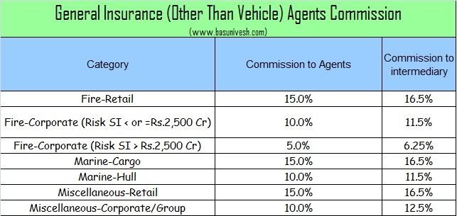 General Insurance (Other Than Vehicle) Agents Commission